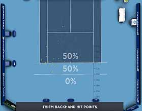 Roger Federer Dominic Thiem Hawkeye analysis