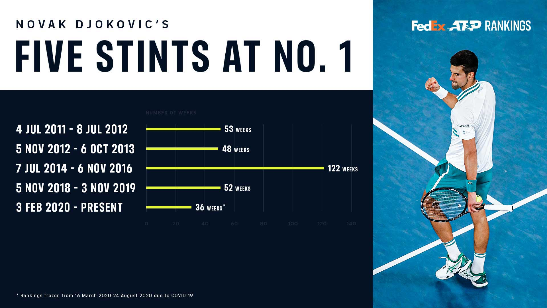 Djokovic's five stints at No. 1 in the FedEx ATP Rankings