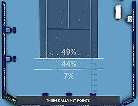 Roger Federer against Dominic Thiem Hawkeye analysis