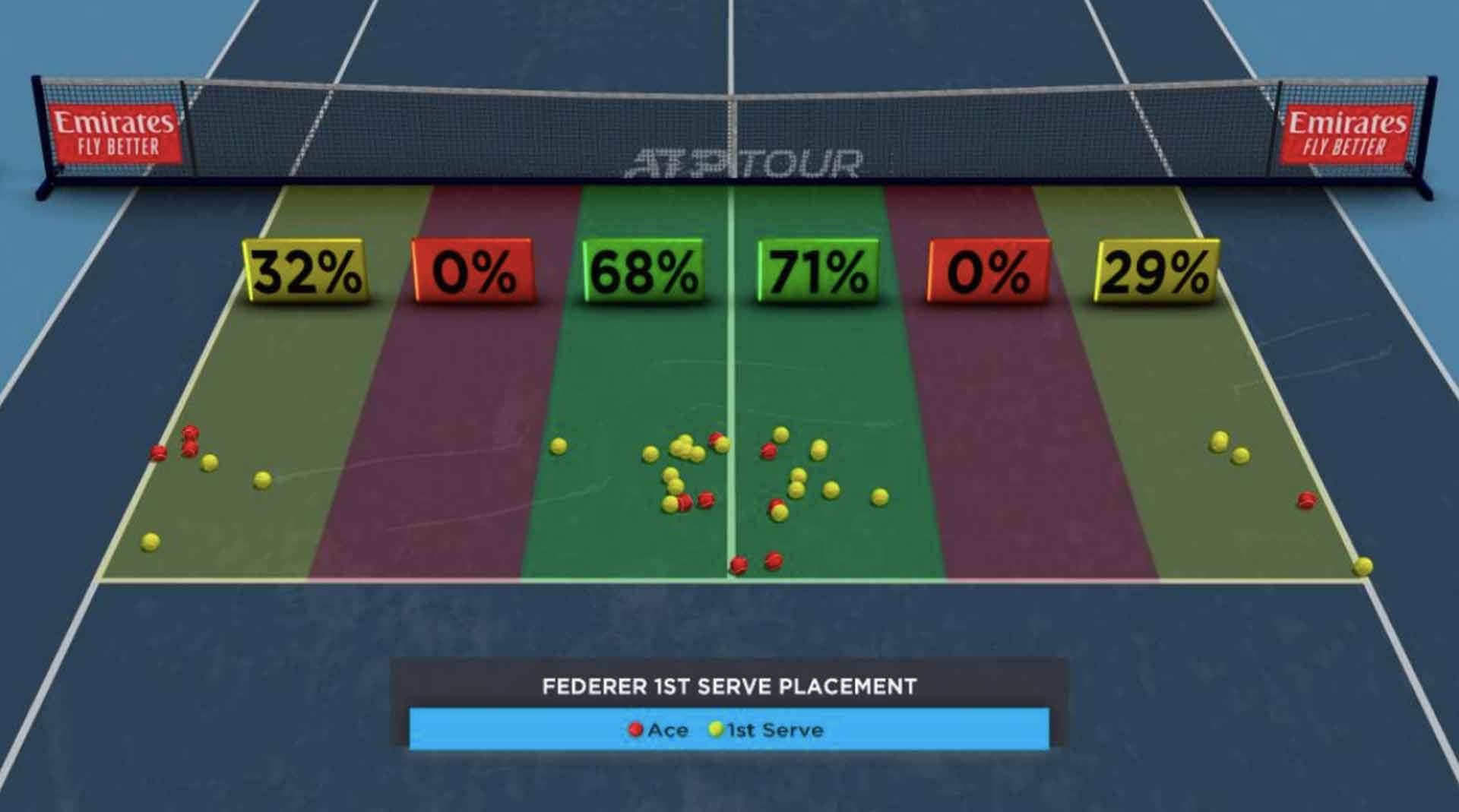 Federer First-Serve Placement