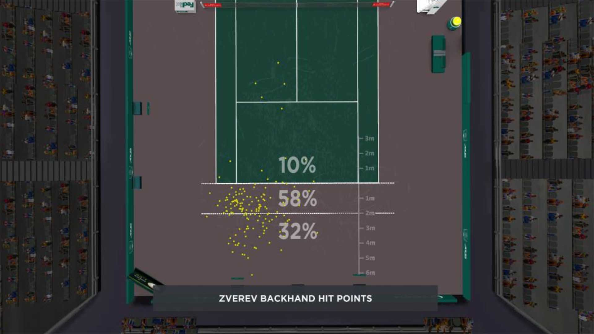 Zverev Backhand Hit Points Paris 2020 Final