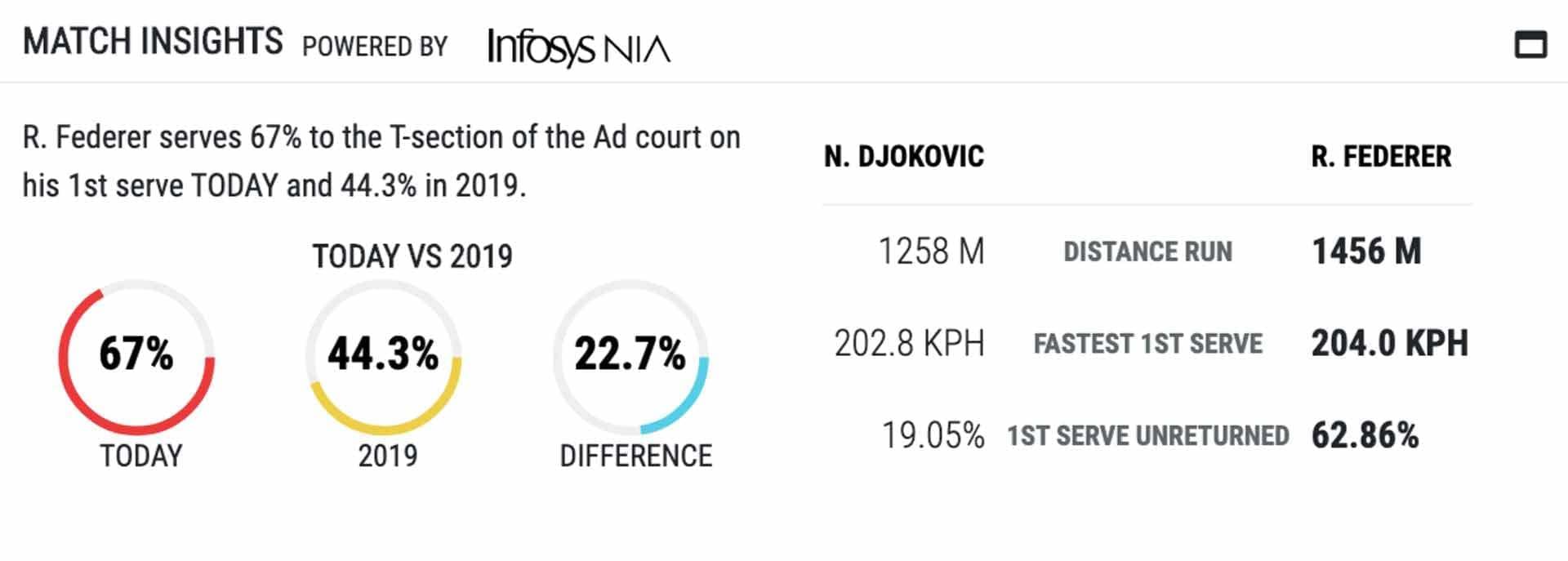 Infosys ATP Scores & Stats analysis