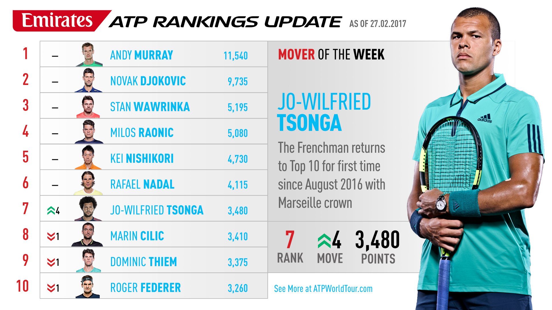Emirates ATP Rankings Movers 27 February 2017