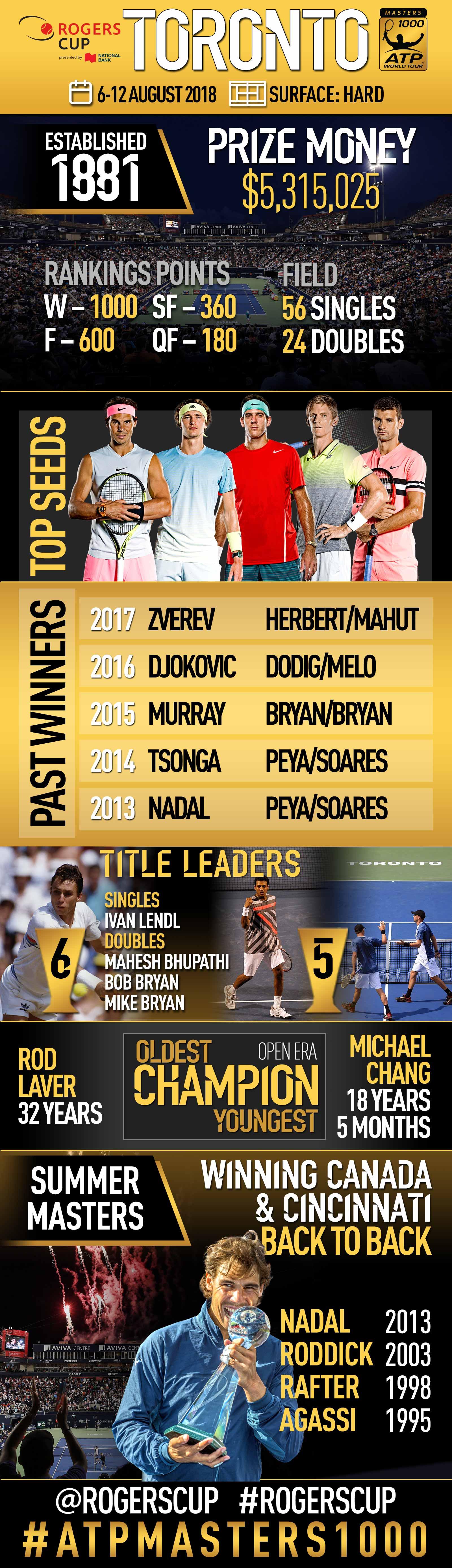 <a href='https://www.atpworldtour.com/en/tournaments/toronto/421/overview'>Rogers Cup</a>