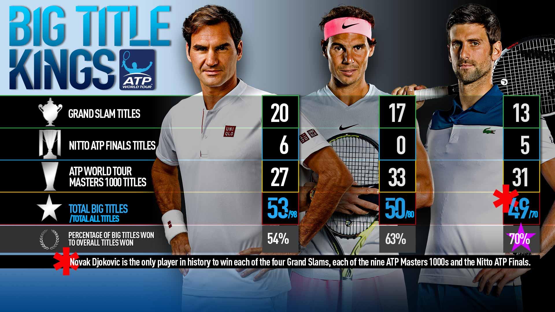 Djokovic Big Titles