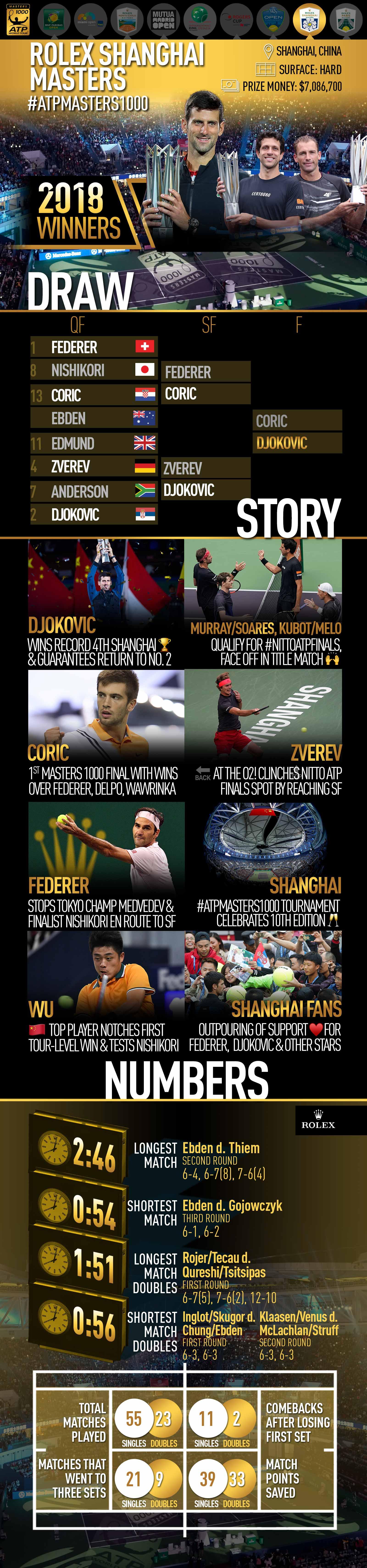 <a href='https://www.atpworldtour.com/en/tournaments/shanghai/5014/overview'>Rolex Shanghai Masters</a>