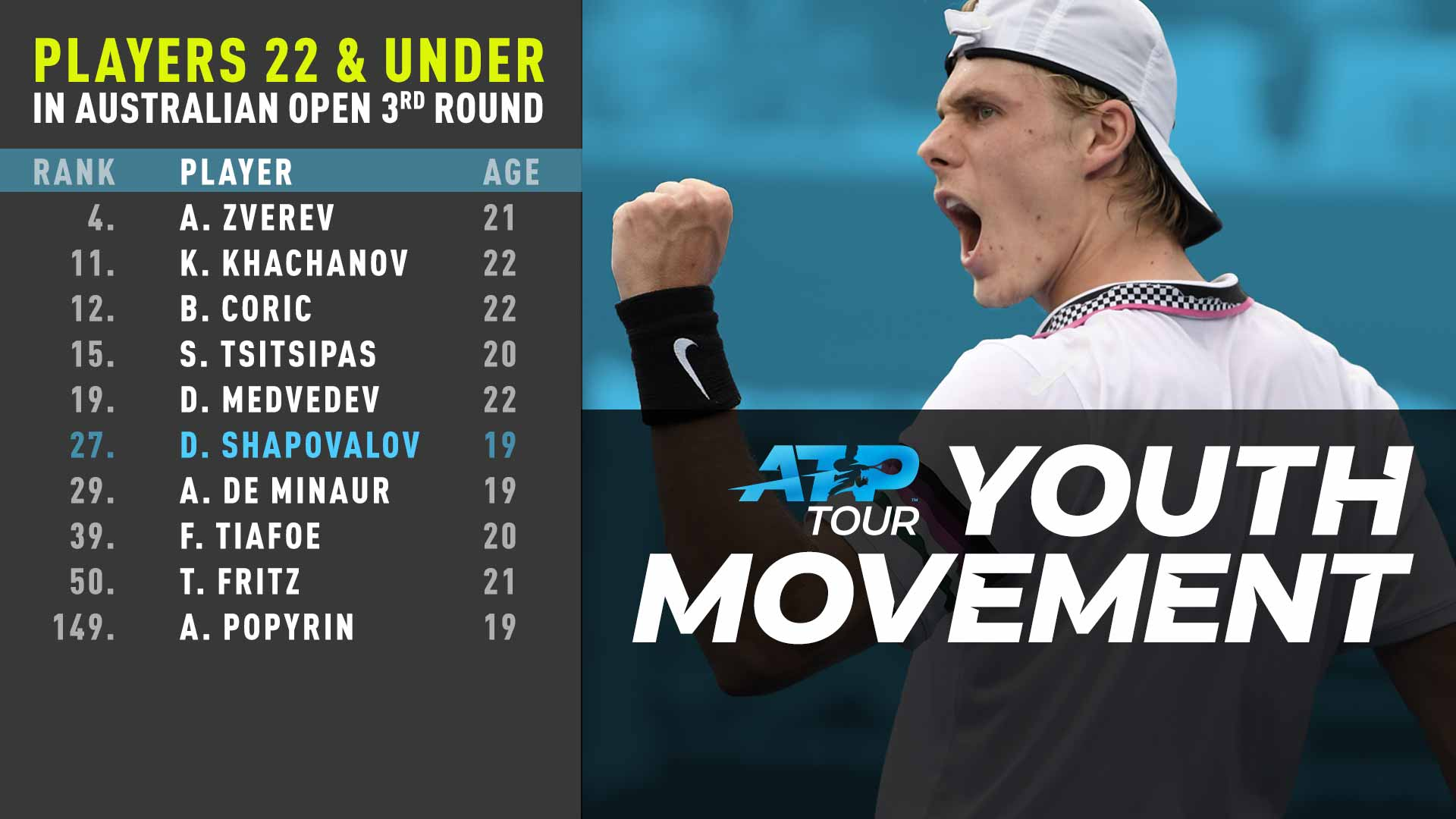 Denis Shapovalov is one of 10 players under 23 to reach the Australian Open third round.