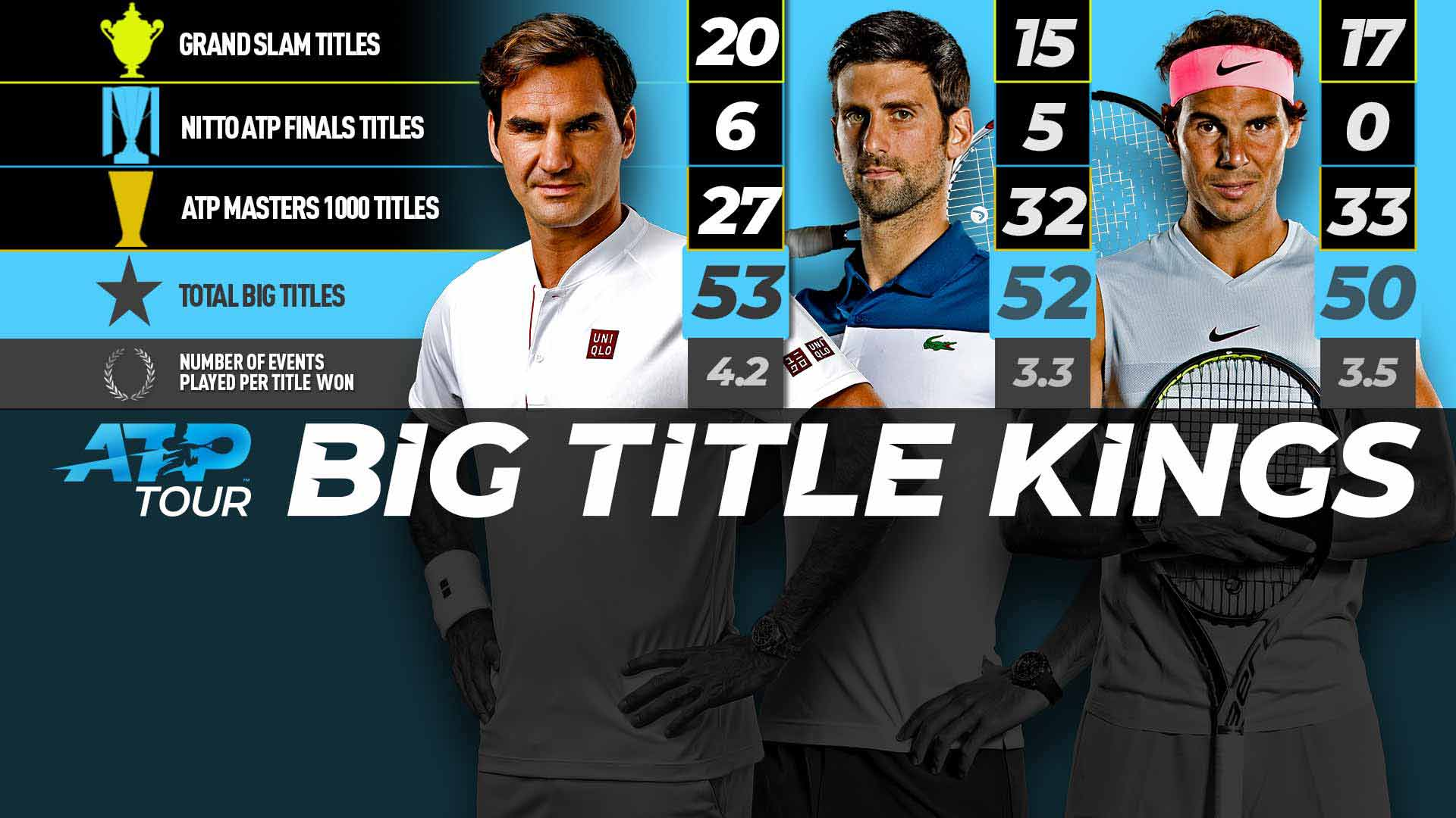 Novak Djokovic Big Title Kings
