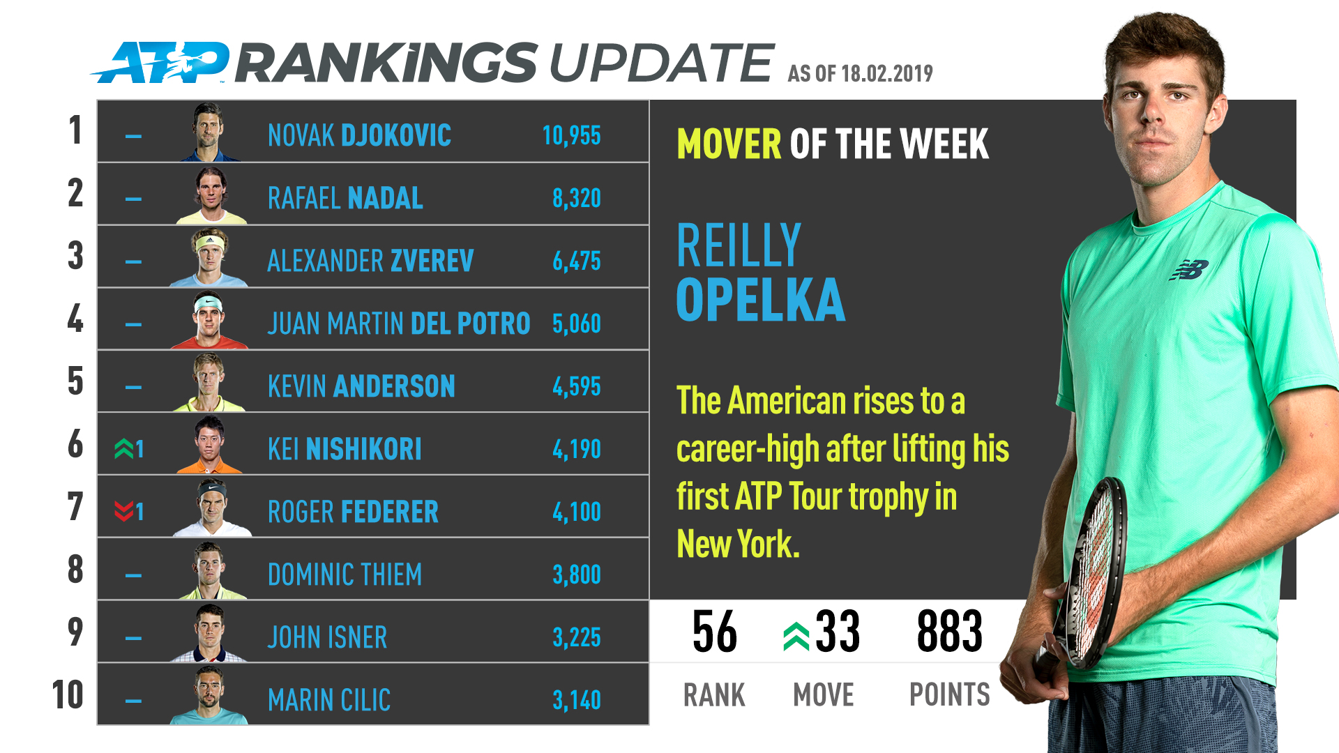Opelka, ATP Rankings, New York