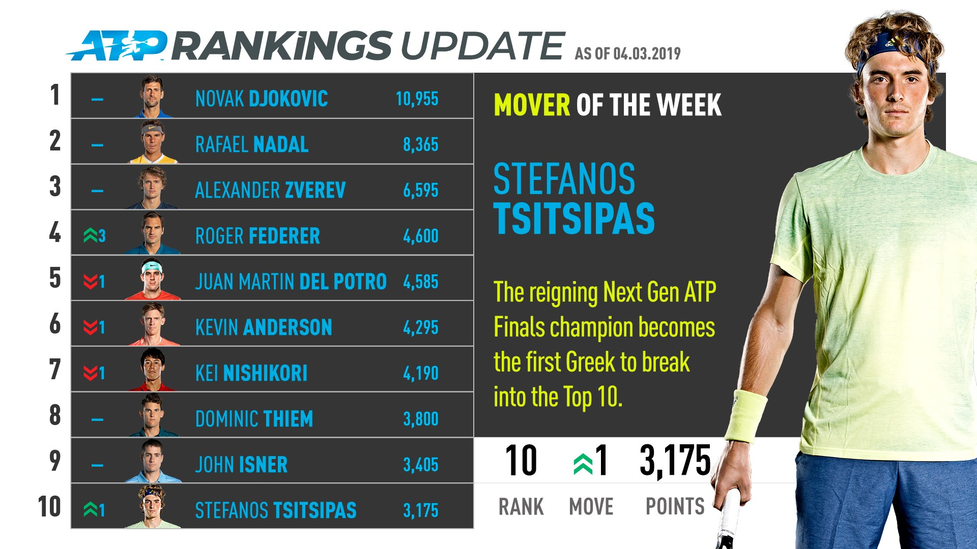 Tsitsipas, Dubai finalist and ATP Rankings Mover of the Week