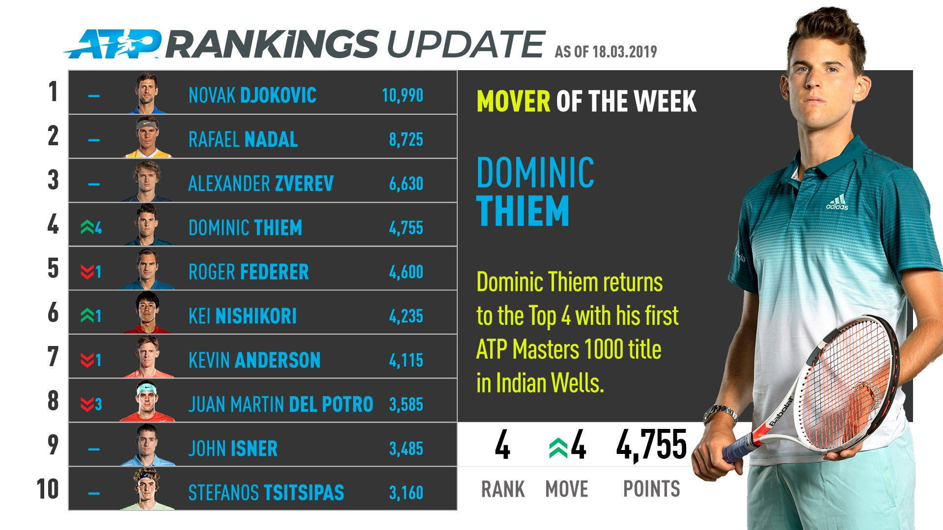 Thiem is the ATP Rankings Mover of the Week.
