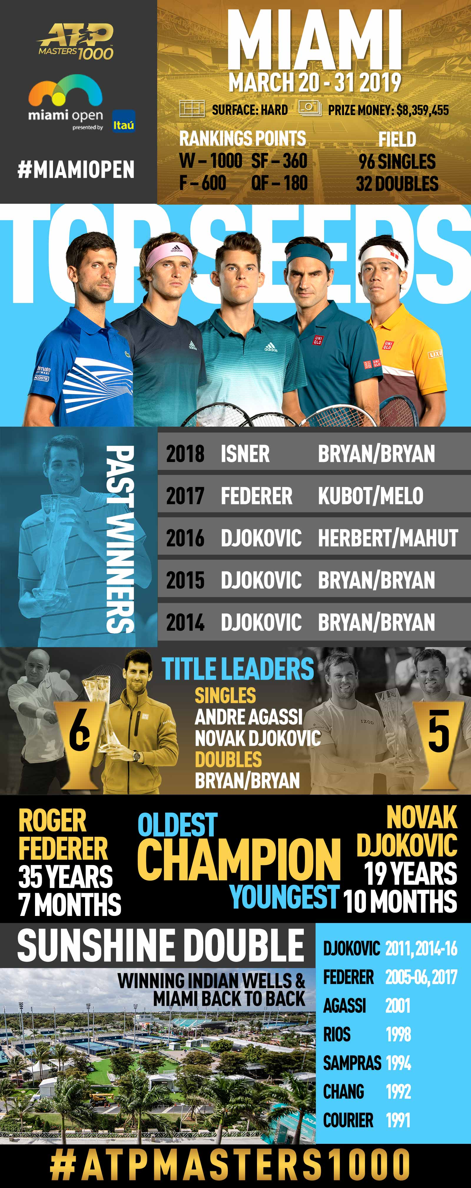 Facts &amp; Figures from the 2019 <a href='https://www.atptour.com/en/tournaments/miami/403/overview'>Miami Open presented by Itau</a>, an ATP Masters 1000 tennis tournament