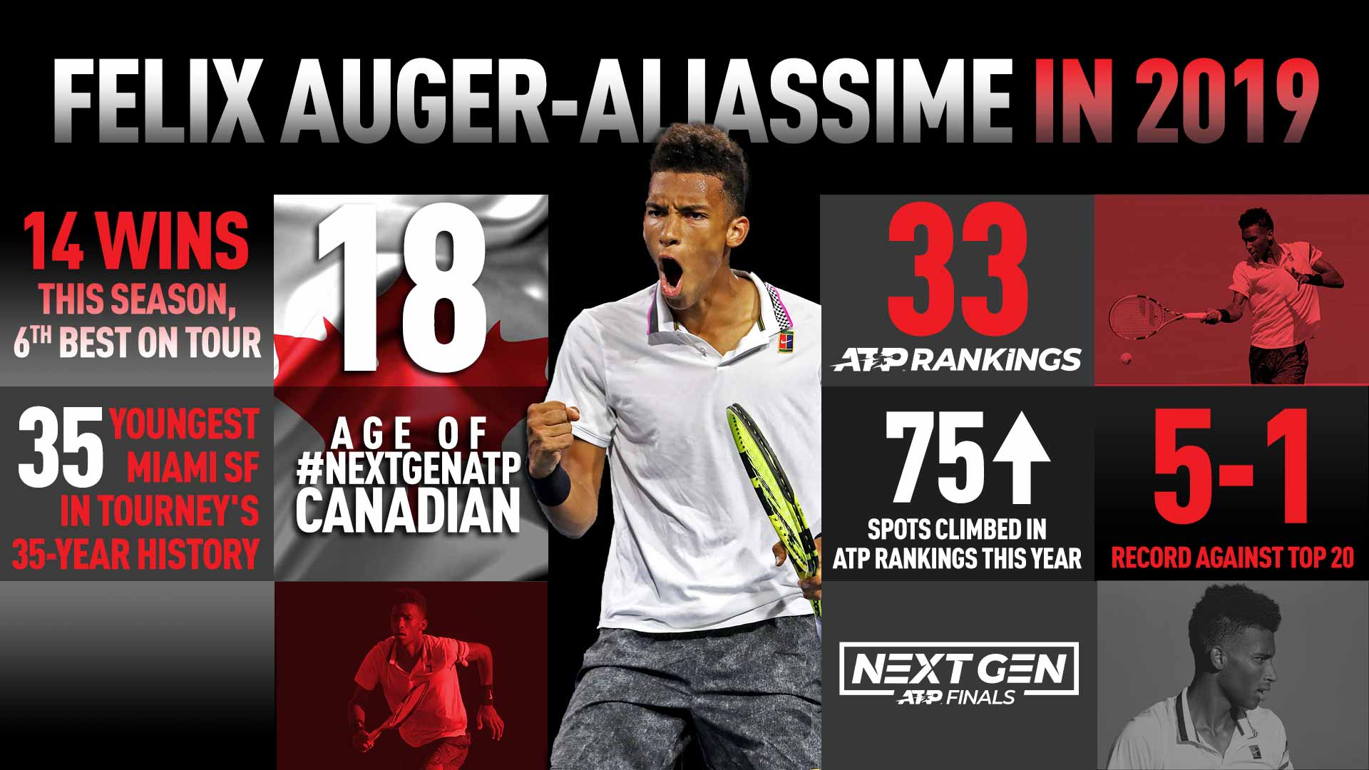 Felix Auger-Aliassime has had a banner 2019 so far on the ATP Tour