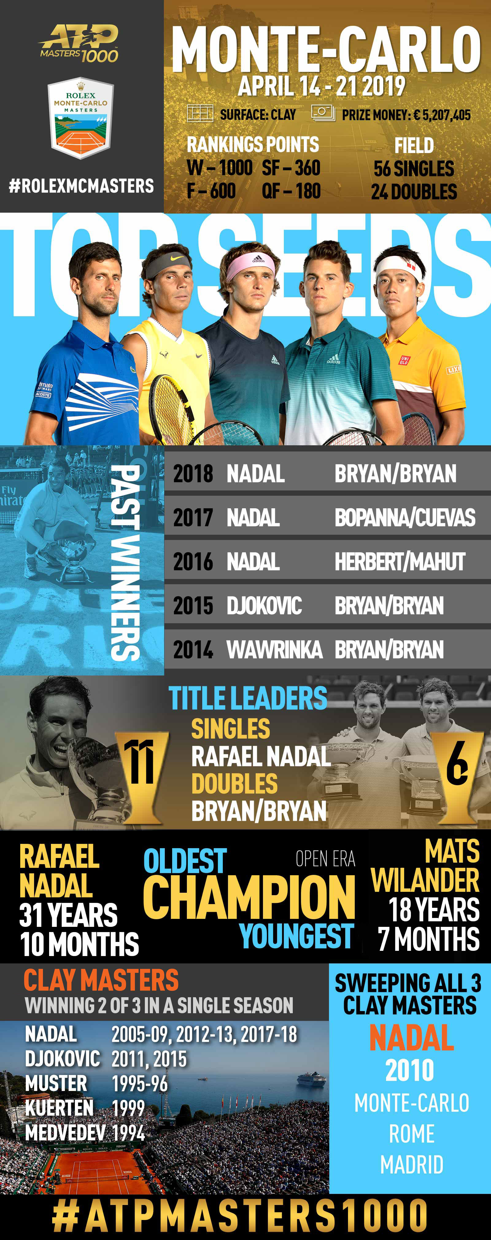 <a href='https://www.atptour.com/en/tournaments/monte-carlo/410/overview'>Rolex Monte-Carlo Masters</a>, an ATP Masters 1000 tennis tournament