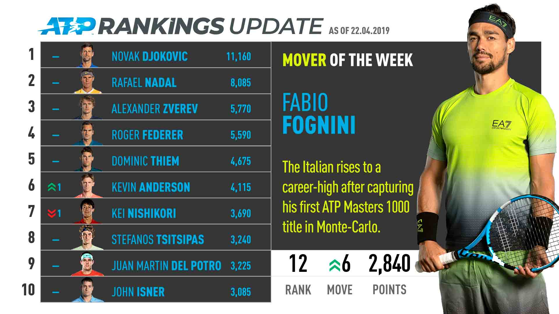 Fabio Fognini rises to a new career-high No. 12 in the ATP Rankings after lifting the Rolex Monte-Carlo Masters trophy.