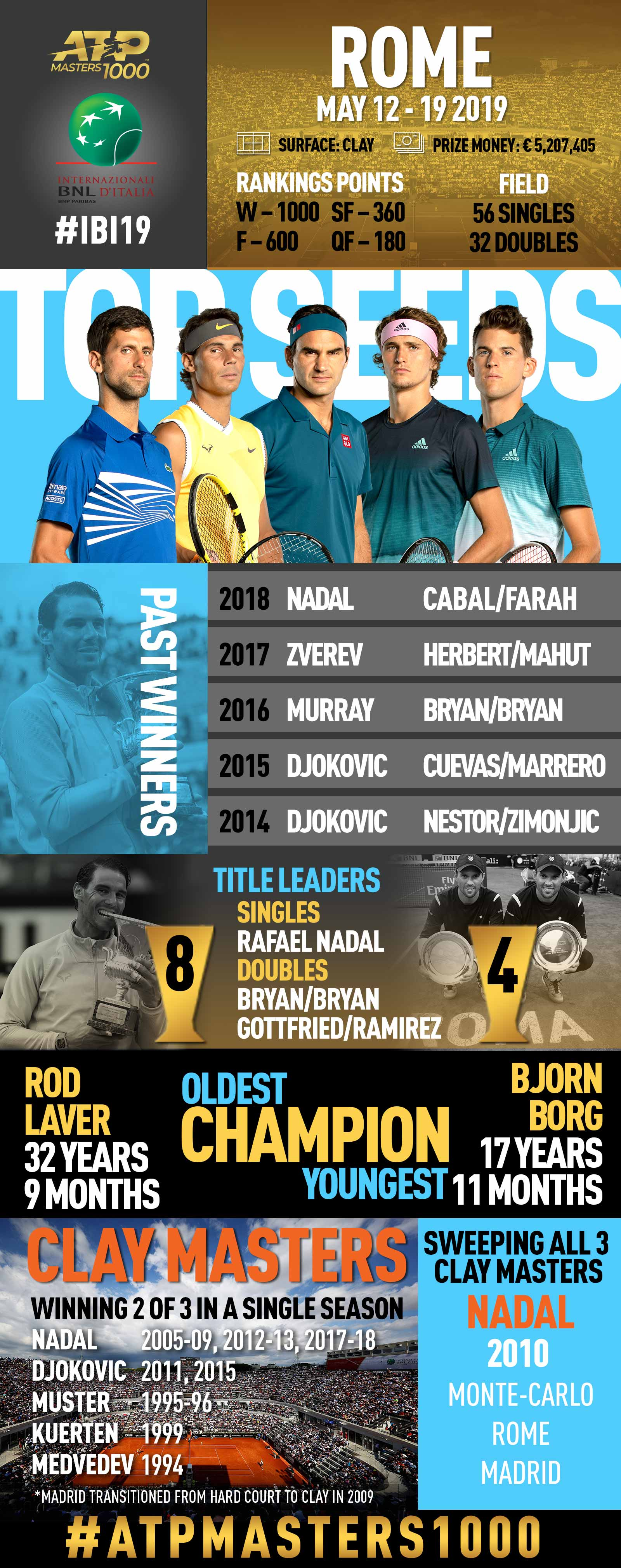 <a href='https://www.atptour.com/en/tournaments/rome/416/overview'>Internazionali BNL d'Italia</a>, an ATP Masters 1000 tennis tournament in Rome featuring Nadal, Djokovic, Federer, Zverev, Thiem
