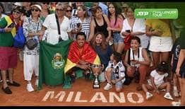 Hugo Dellien is the champion in Milan, claiming his fifth ATP Challenger Tour title.