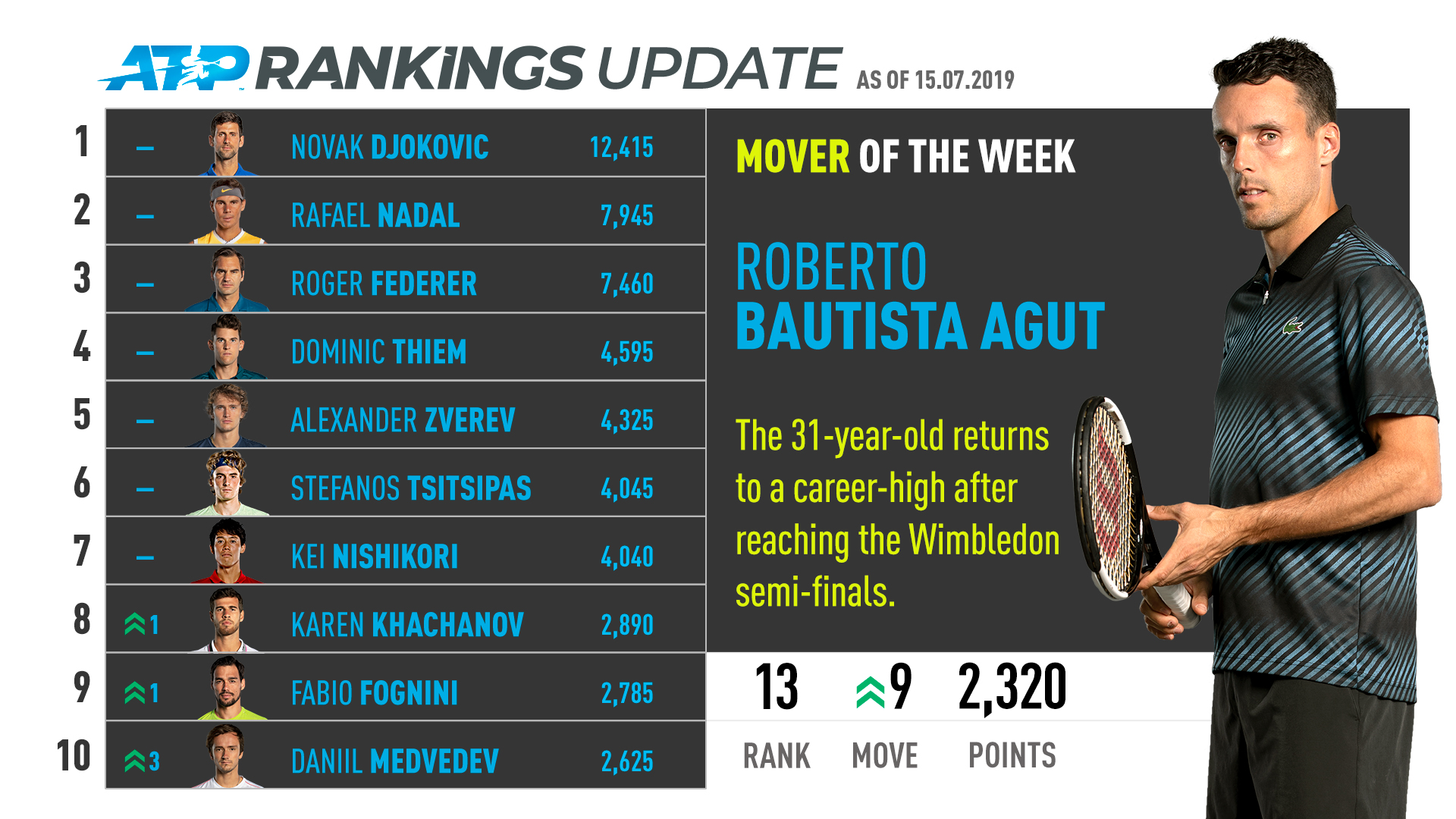 Roberto Bautista Agut jumps nine positions to No. 13 in the ATP Rankings after his run to the semi-finals at Wimbledon.