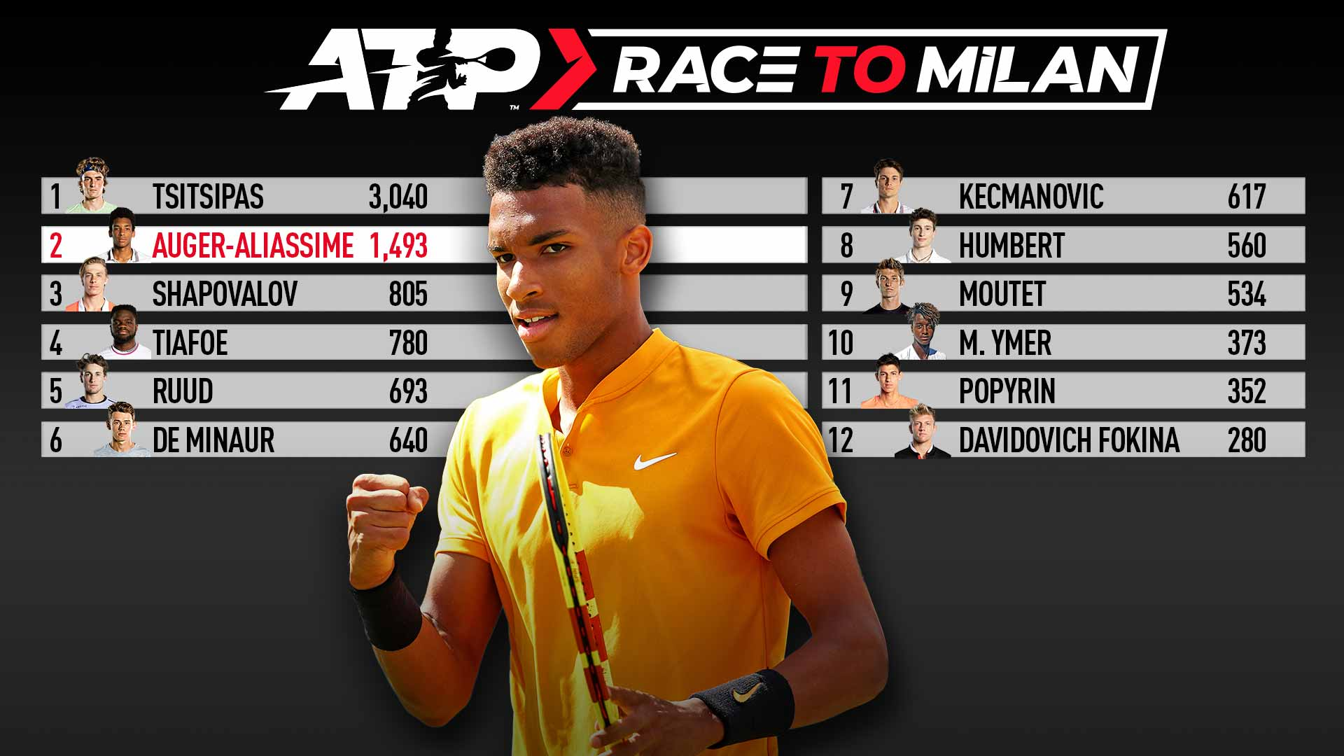 Felix Auger-Aliassime is in second place in the ATP Race To Milan