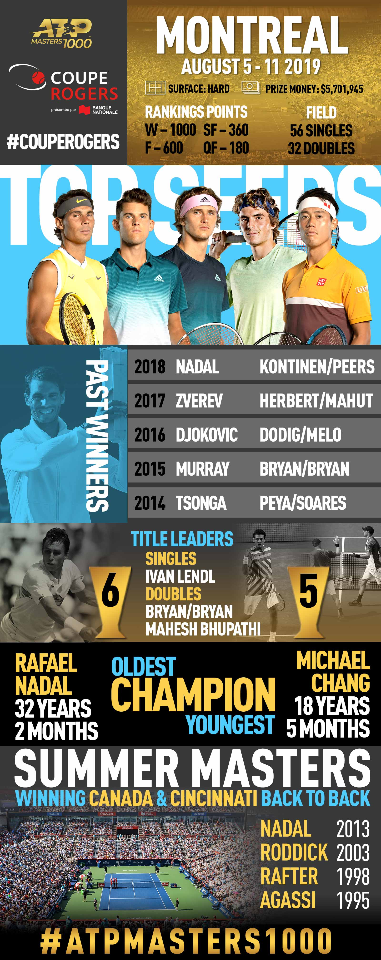 Facts & Figures from the Coupe Rogers, an ATP Masters 1000 tennis tournament in Montreal, Canada