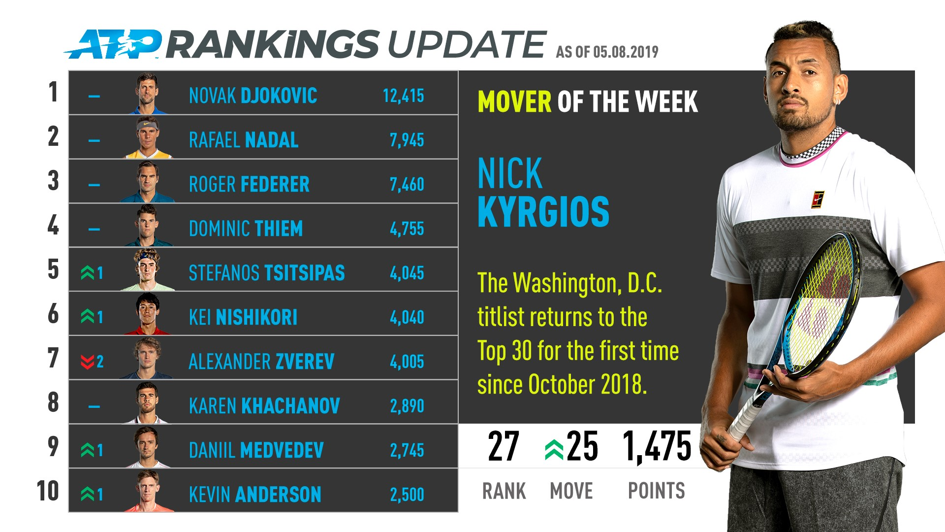 Kyrgios, Washington, D.C.