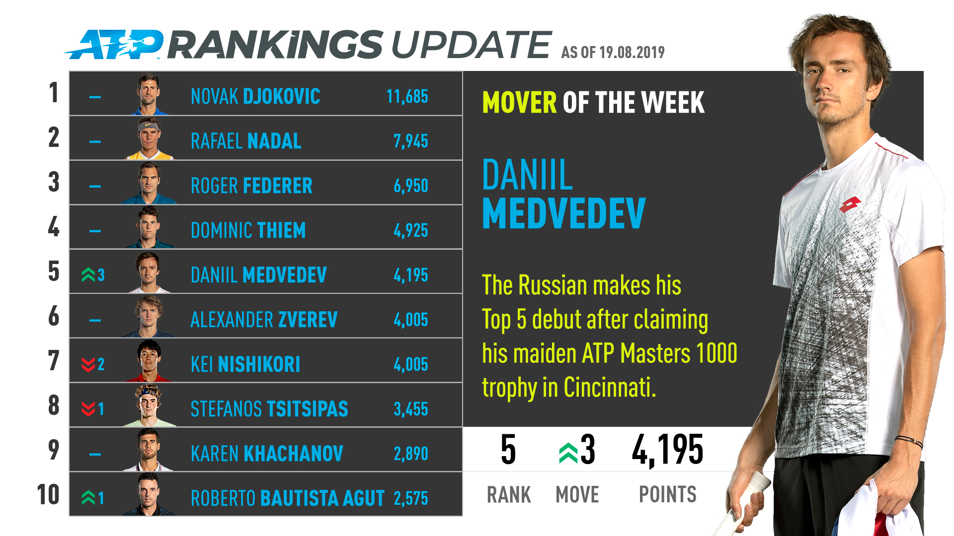 Медведев стал пятой ракеткой мира, Баутиста-Агут дебютирует в топ-10 рейтинга ATP