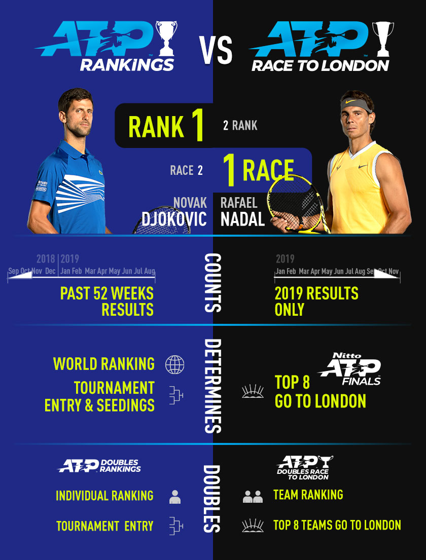 ATP Race vs ATP Rankings