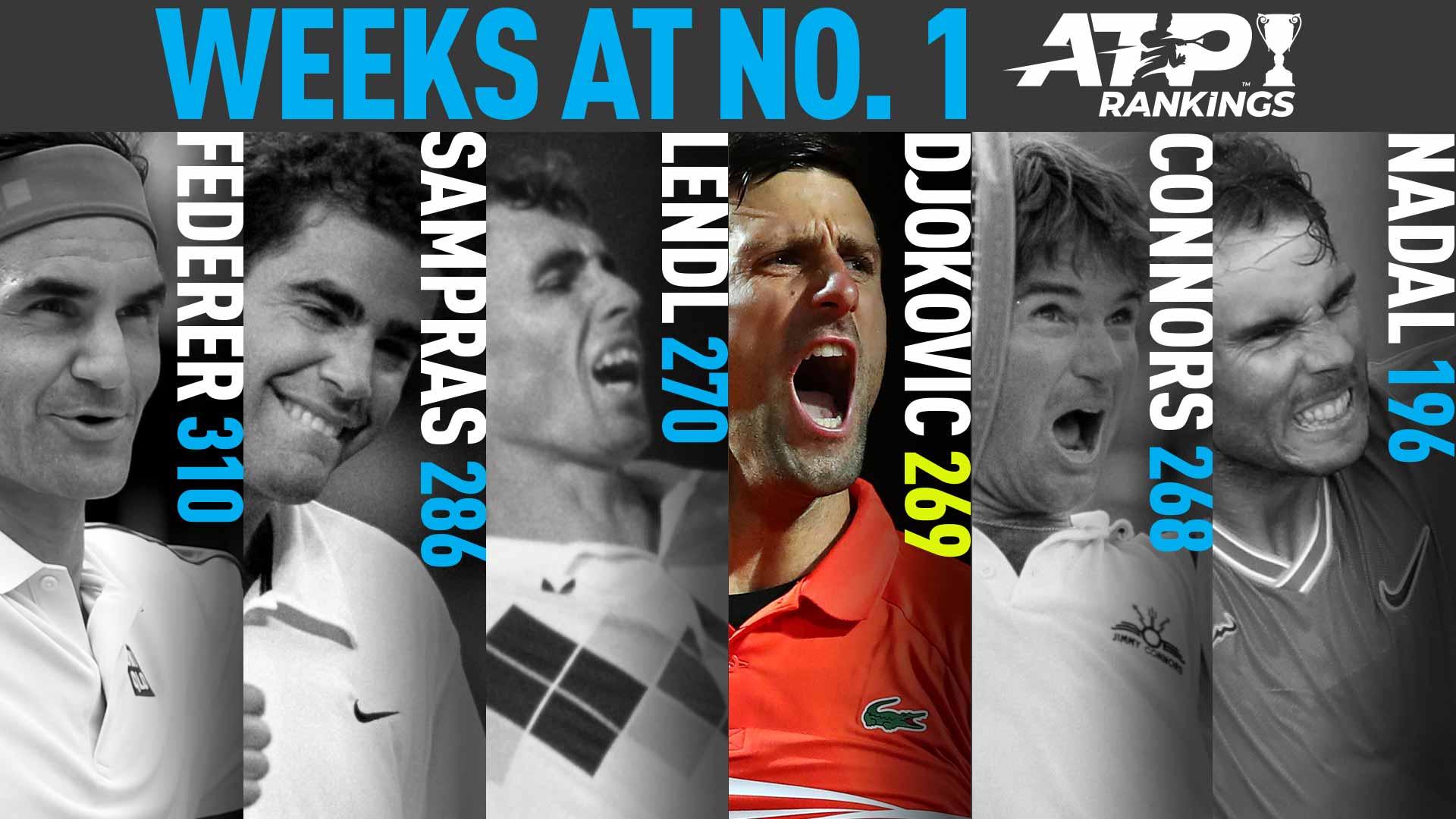 Джокович обошел Коннорса в рейтинге первых ракеток мира