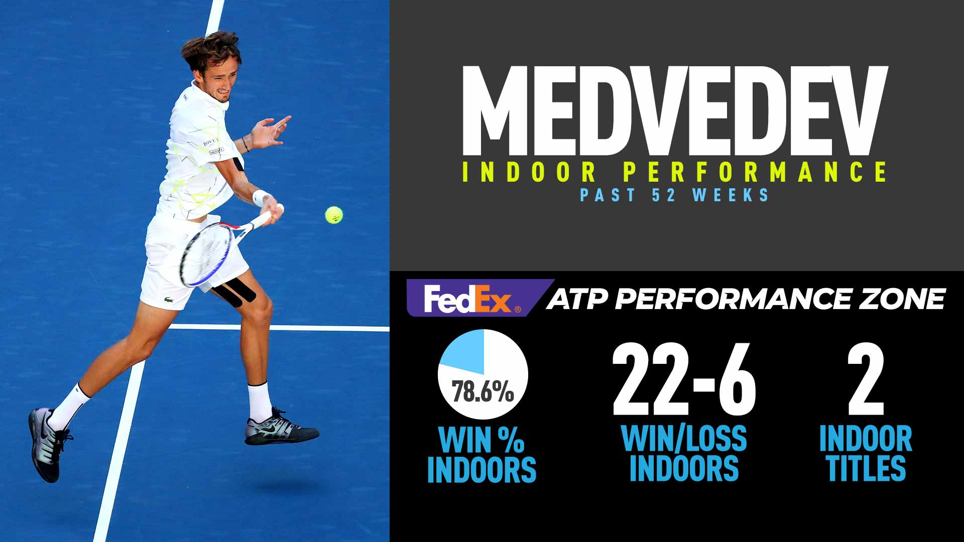 Daniil Medvedev leads the ATP Tour with 22 indoor victories over the past 52 weeks.