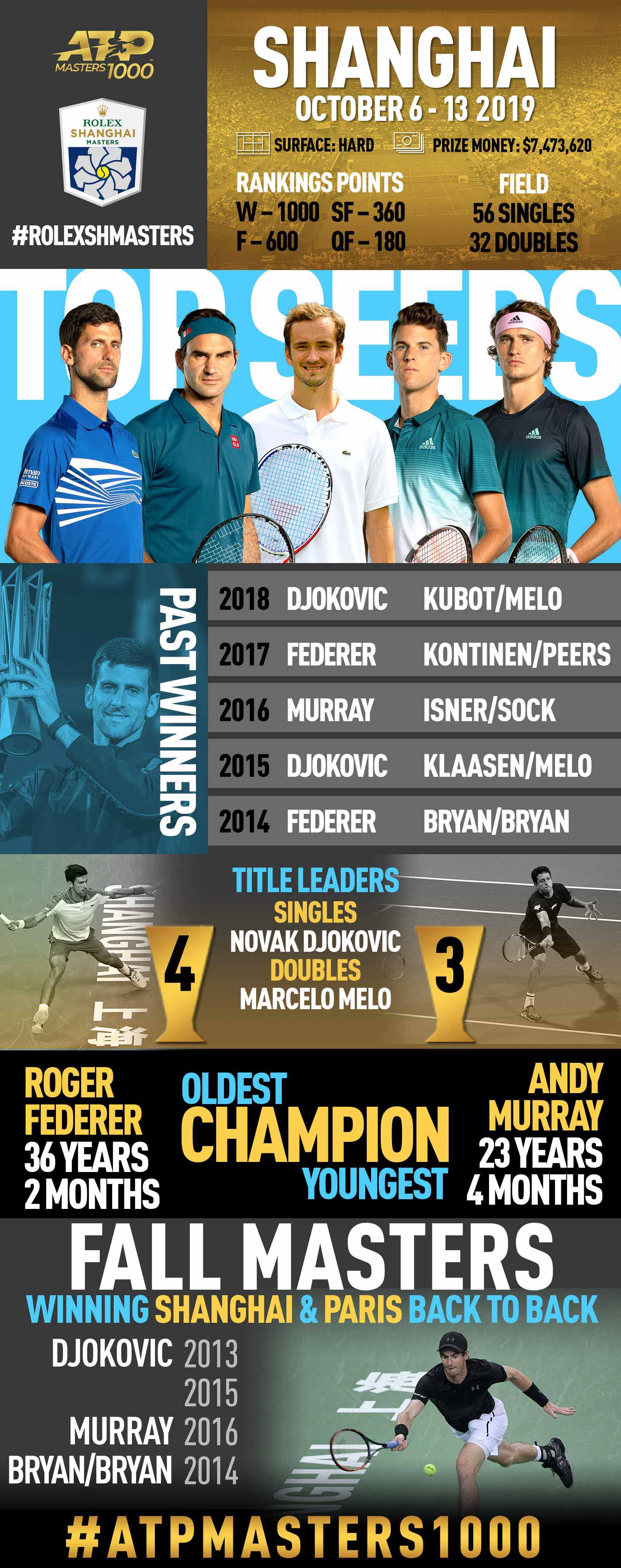 <a href='https://www.atptour.com/en/tournaments/shanghai/5014/overview'>Rolex Shanghai Masters</a>, an ATP Masters 1000 tennis tournament in Shanghai, featuring <a href='https://www.atptour.com/en/players/novak-djokovic/d643/overview'>Novak Djokovic</a>, <a href='https://www.atptour.com/en/players/roger-federer/f324/overview'>Roger Federer</a>, <a href='https://www.atptour.com/en/players/andy-murray/mc10/overview'>Andy Murray</a>