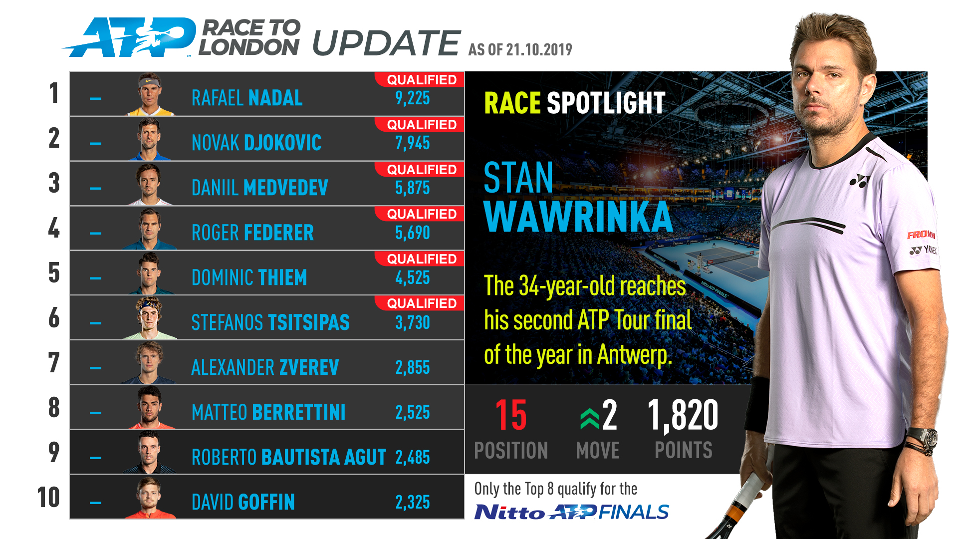 Stan Wawrinka owns a 30-18 tour-level record this year.