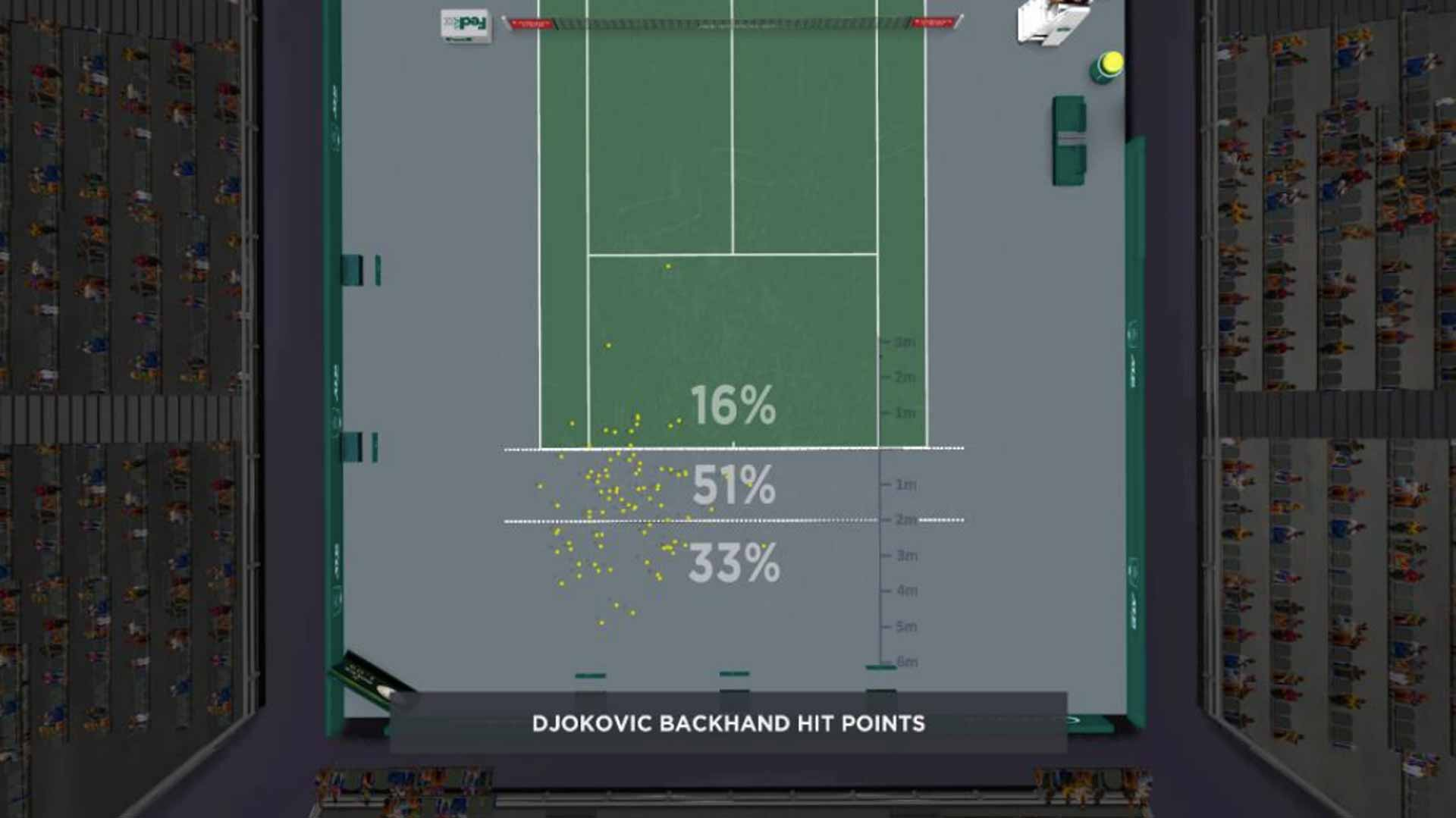 Djokovic Backhand Hit Point