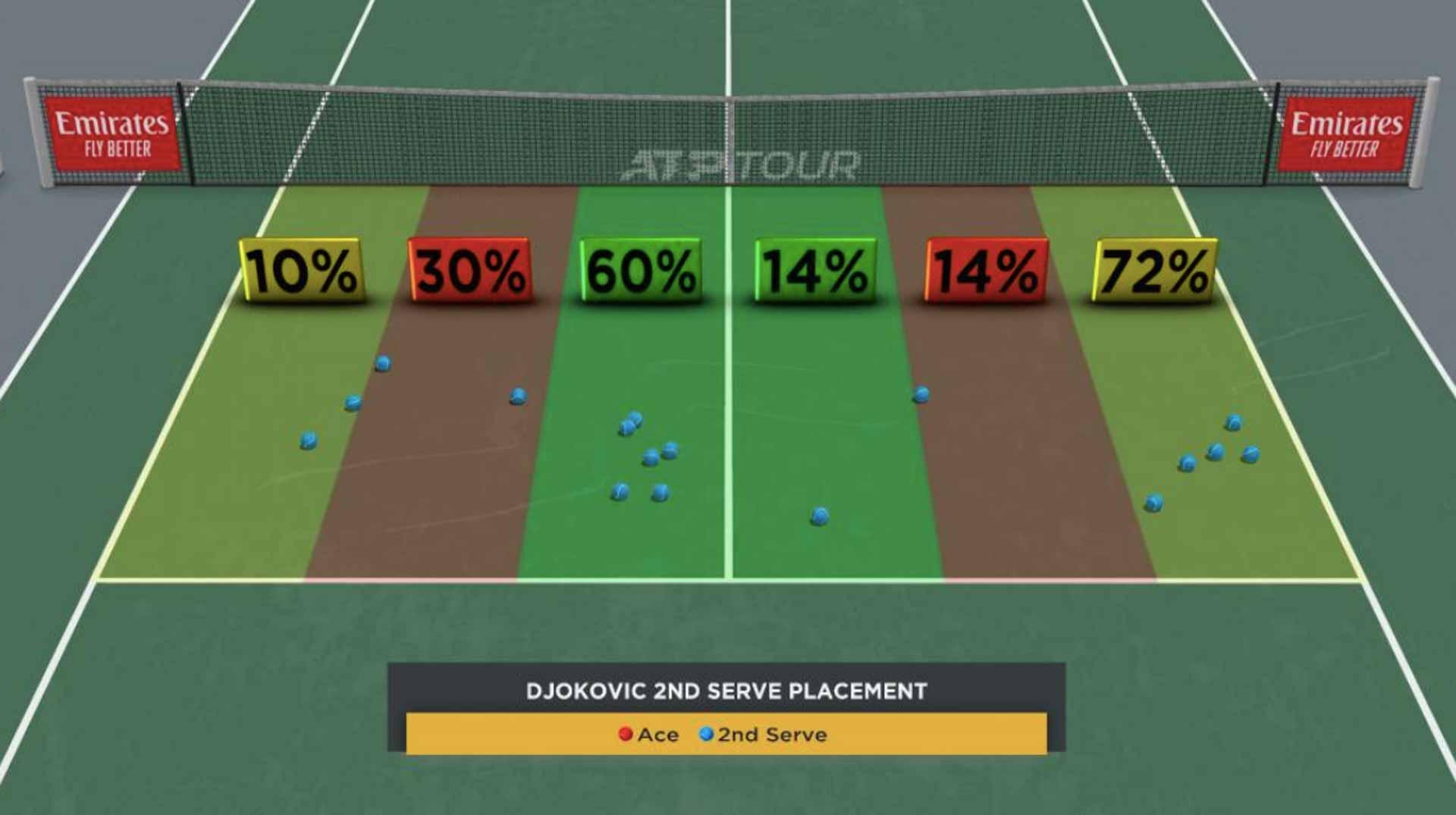 <a href='https://www.atptour.com/en/players/novak-djokovic/d643/overview'>Novak Djokovic</a>