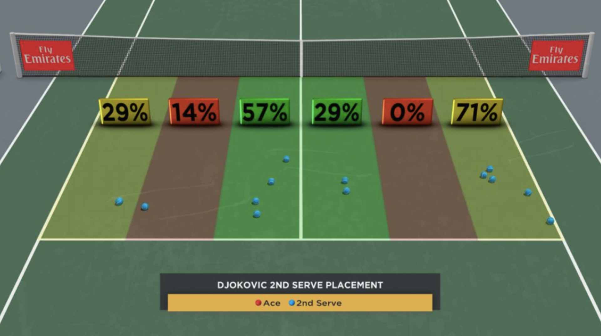 Djokovic Second-Serve Placement