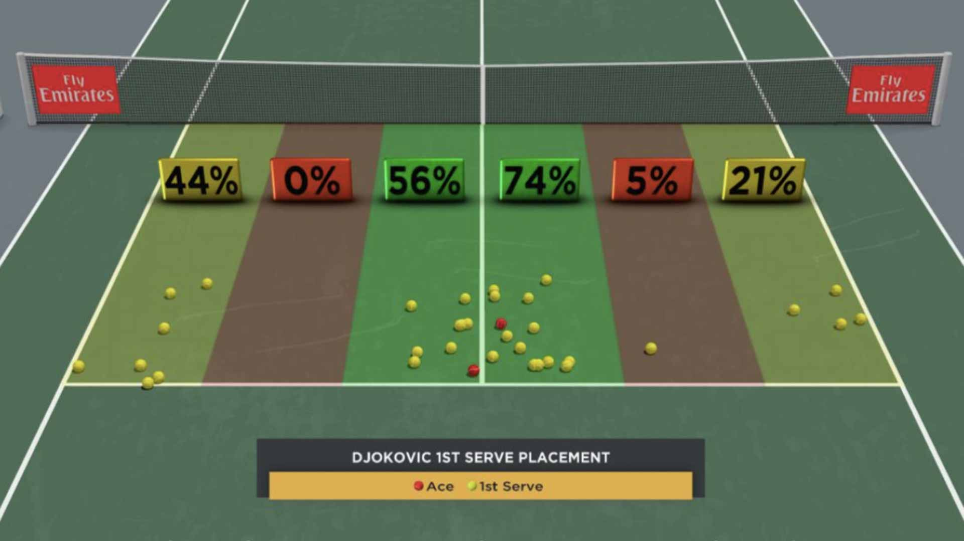Djokovic First-Serve Placement
