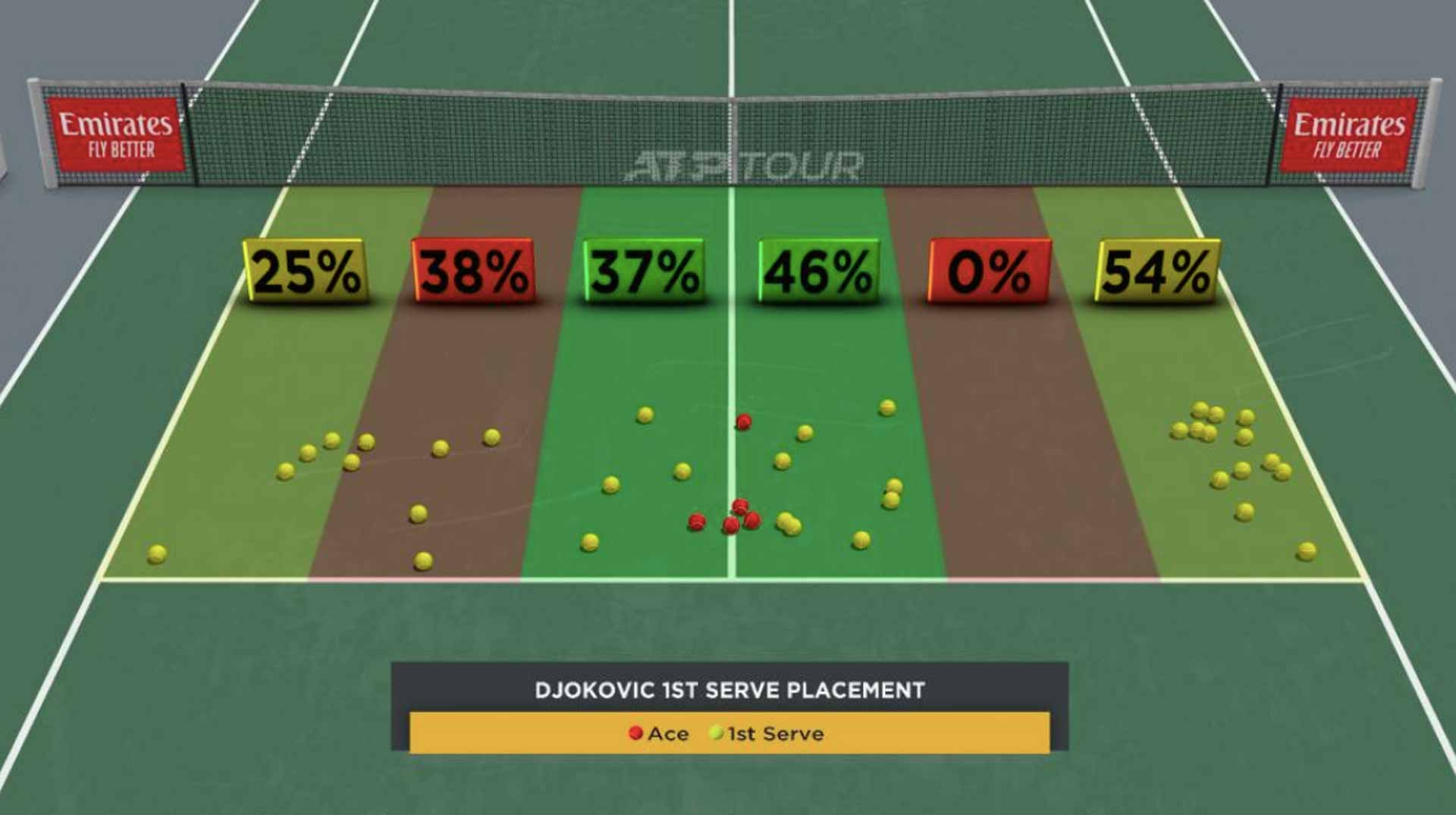 Djokovic SF First-Serve Placement