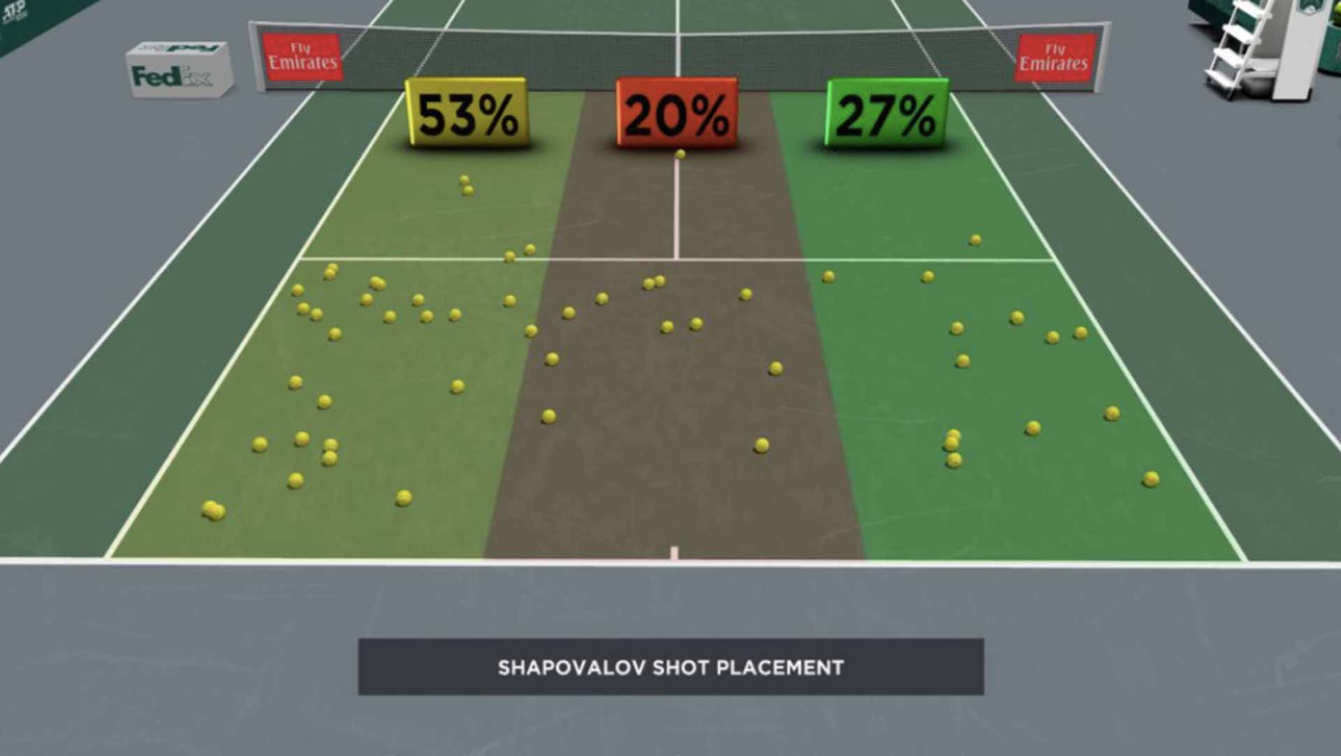 Shapovalov Shot Placement