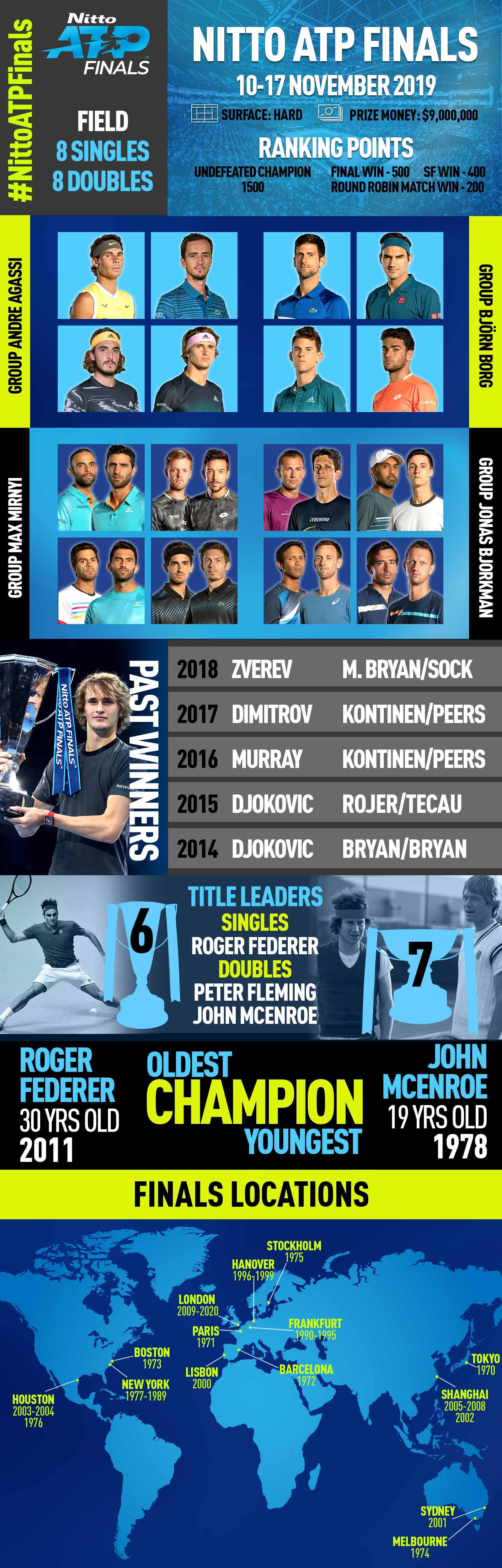 2019 Nitto ATP Finals | Nadal, Djokovic, Federer, Medvedev, Thiem, Tsitsipas, Zverev, Berrettini