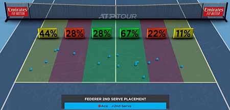 <a href='https://www.atptour.com/en/players/roger-federer/f324/overview'>Roger Federer</a> against <a href='https://www.atptour.com/en/players/dominic-thiem/tb69/overview'>Dominic Thiem</a> Hawkeye analysis