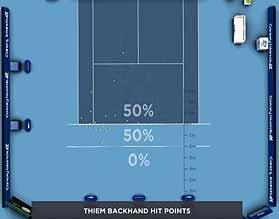 <a href='https://www.atptour.com/en/players/roger-federer/f324/overview'>Roger Federer</a> <a href='https://www.atptour.com/en/players/dominic-thiem/tb69/overview'>Dominic Thiem</a> Hawkeye analysis