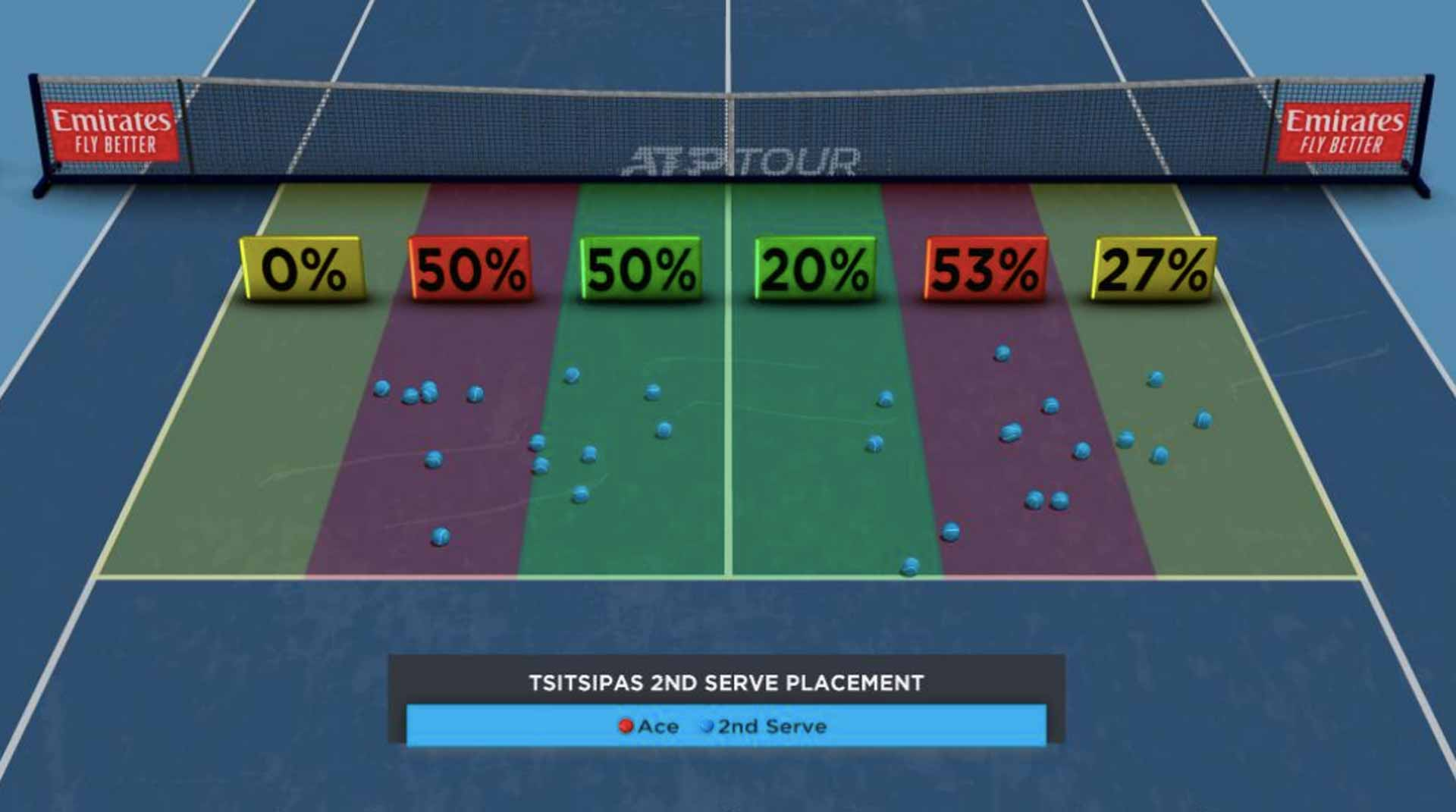 Tsitsipas Second-Serve Placement