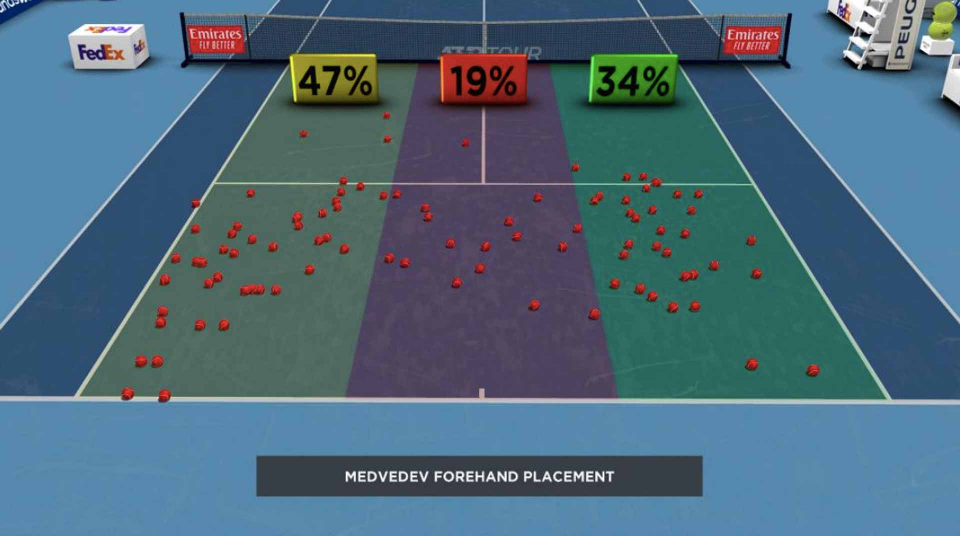 Medvedev Forehand Placement