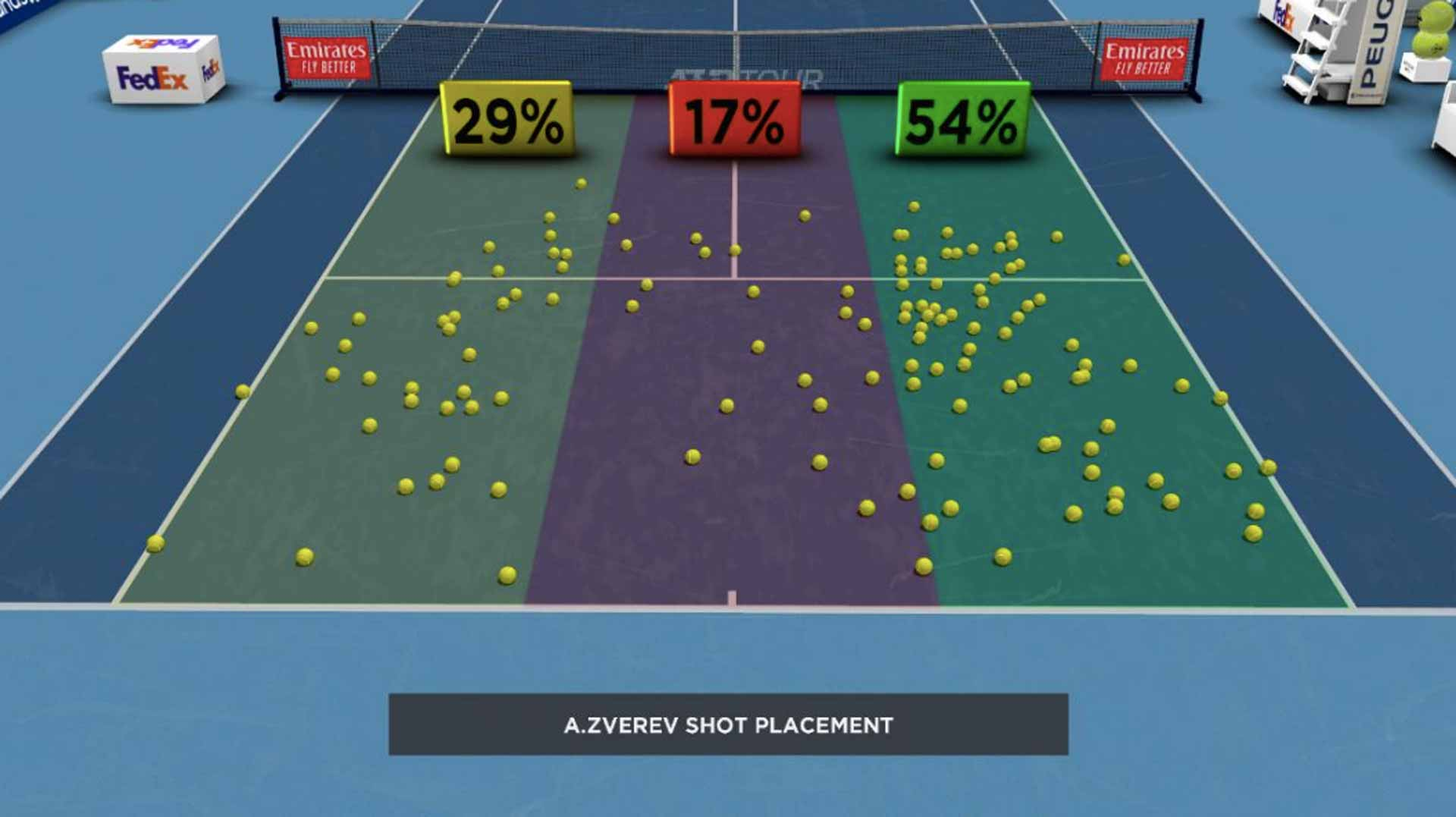 Zverev Shot Placement