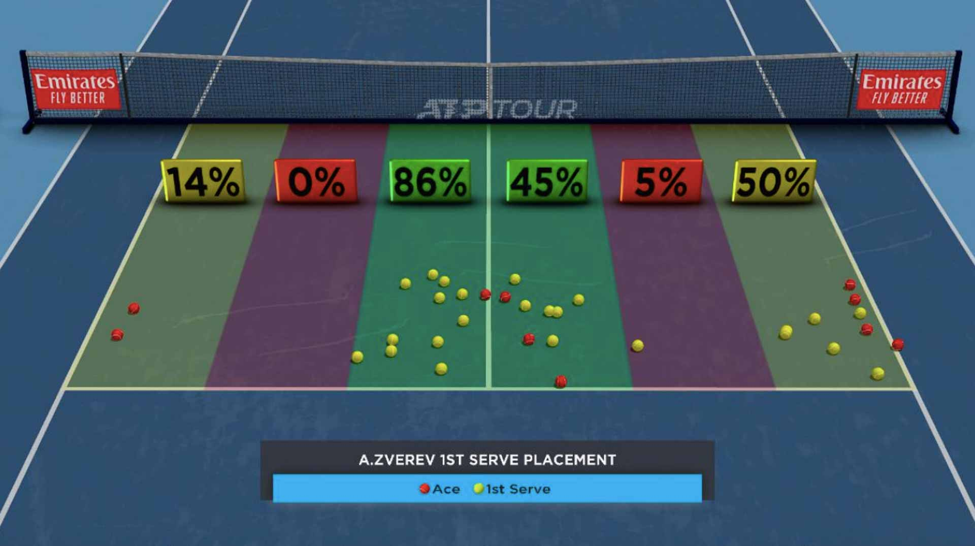 Zverev First-Serve Placement