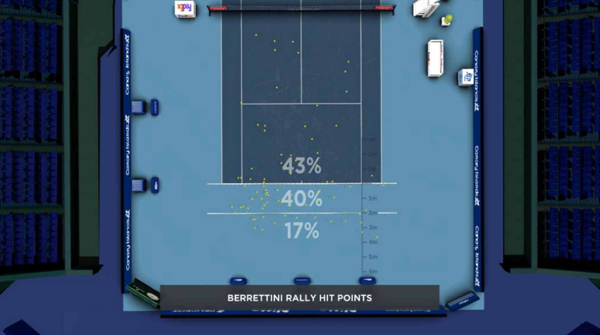 Berrettini Contact Point