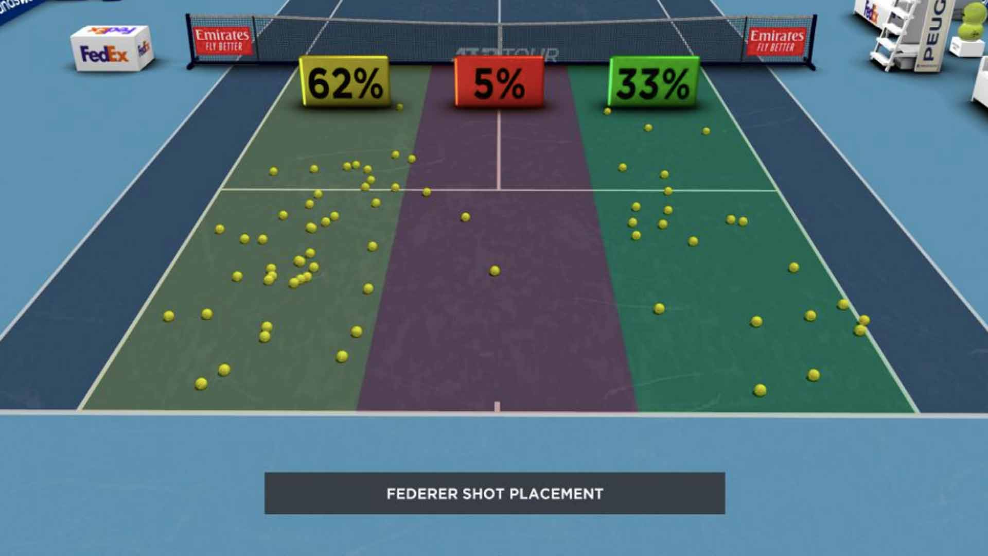 Federer Shot Placement