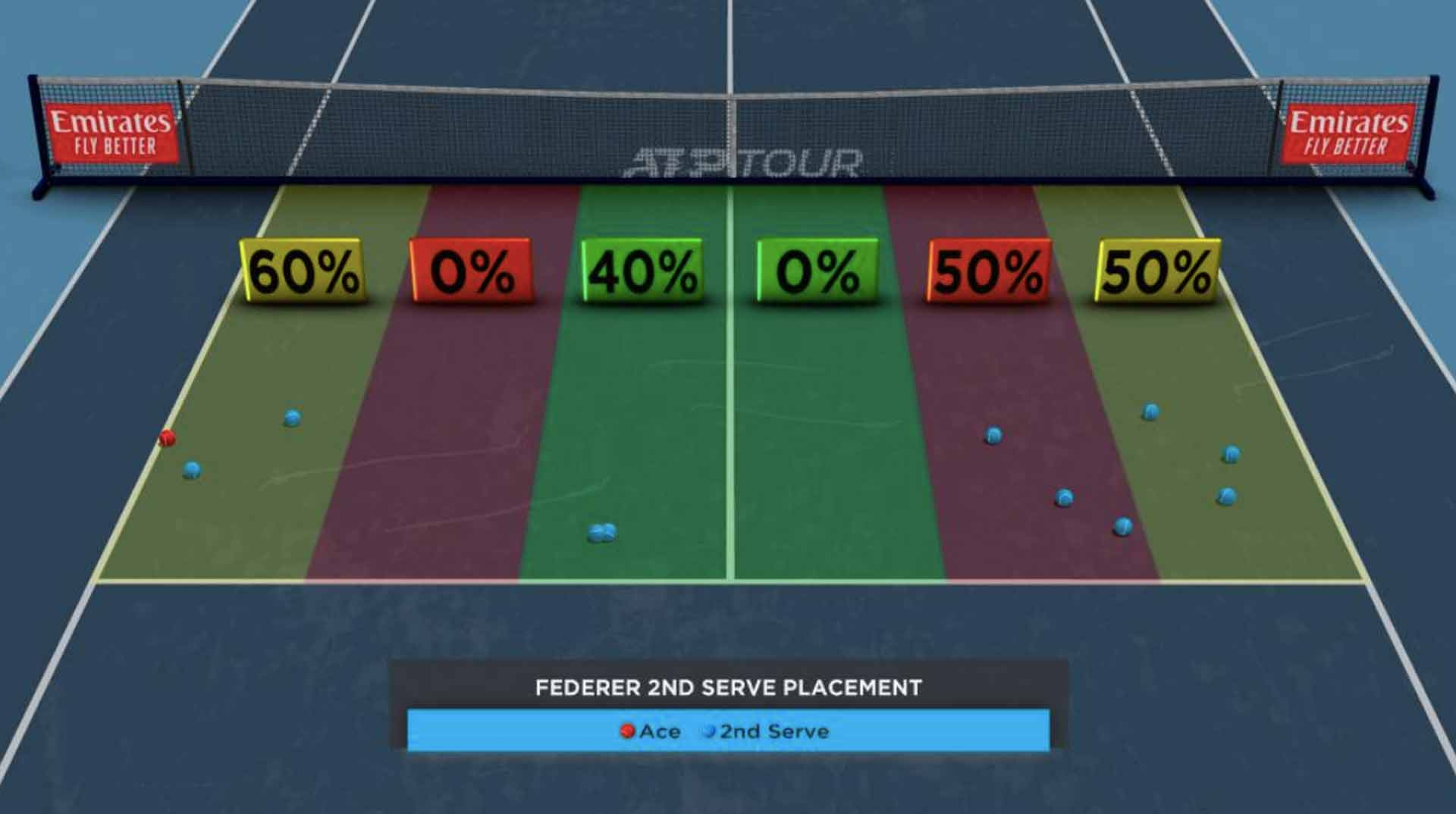 Federer Second-Serve Placement