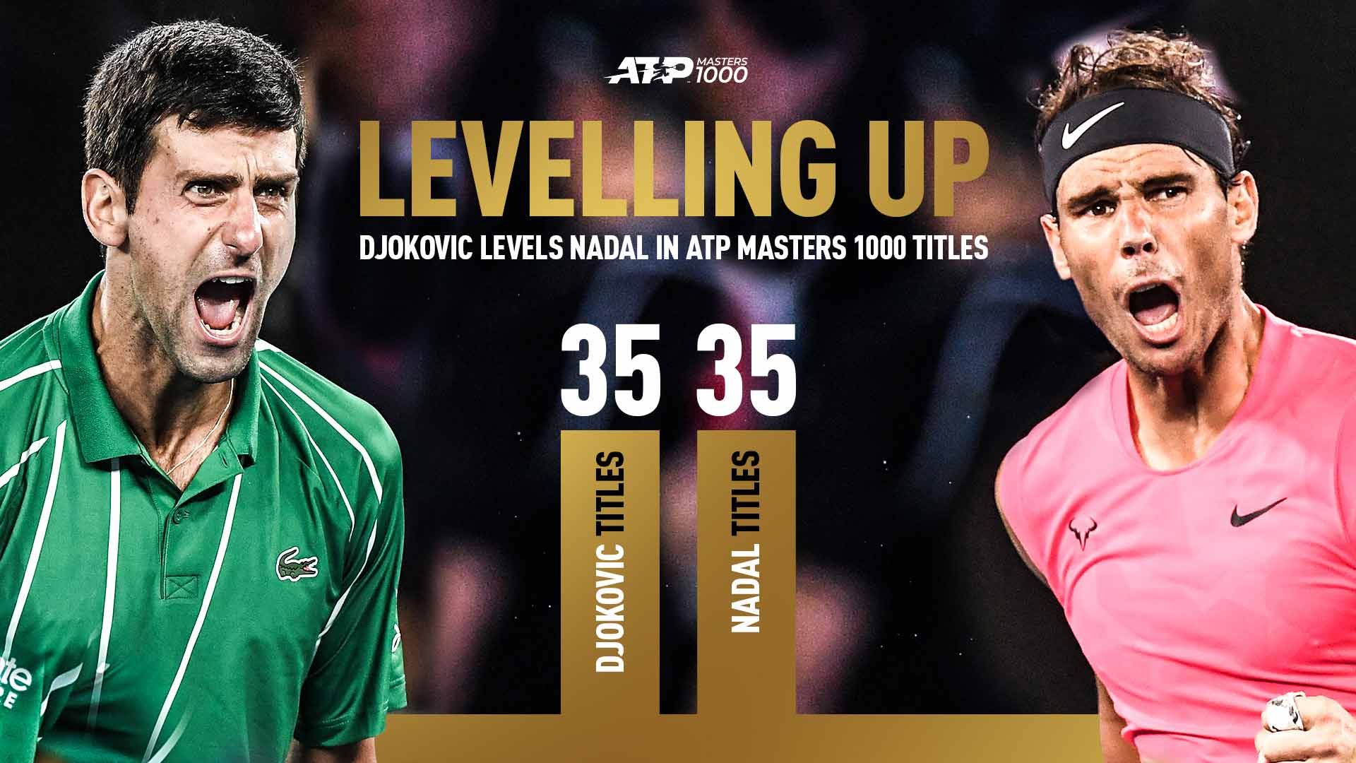 Atp News Djokovic Extends Big Titles Lead With Second Career Golden Masters Theunionjournal The Union Journal