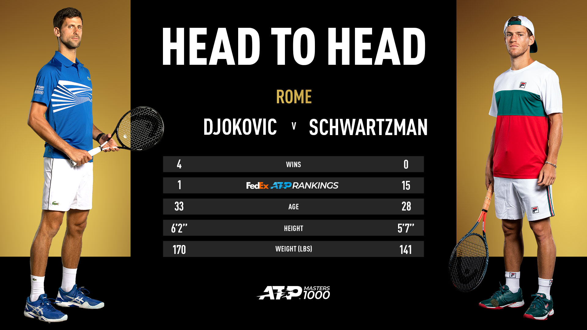 Final Preview Novak Djokovic Diego Schwartzman Chase Career Milestones In Rome Atp Tour Tennis