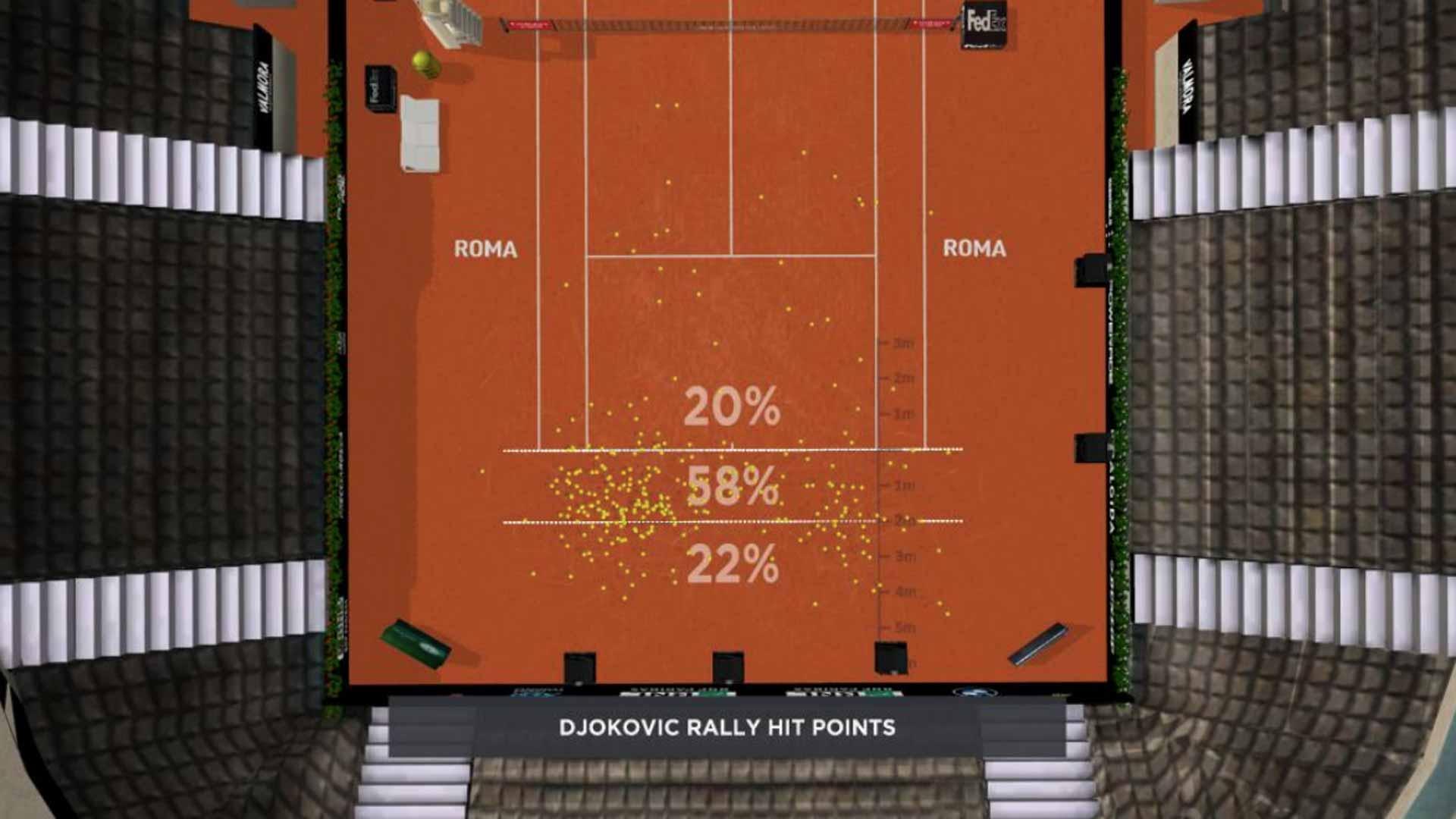 <a href='/en/players/novak-djokovic/d643/overview'>Novak Djokovic</a>